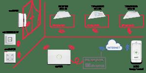 Nobo-Energy-Control-esquema-de-conexion-no-adsl-es