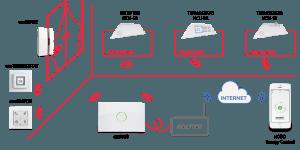 Nobo-Energy-Control-esquema-de-conexion-es
