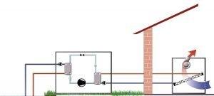 bomba de calor agua-agua